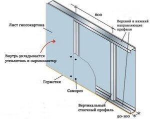 Каркасный способ обшивки стен
