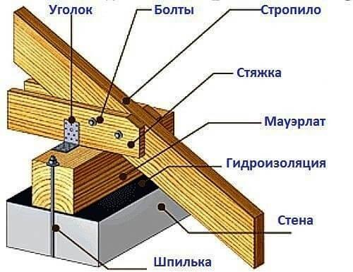 Элементы конструкции мансарды