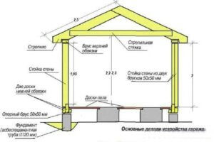 чертеж деревянного гаража с размерами