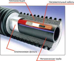 Конструкция системы с обогревающим кабелем