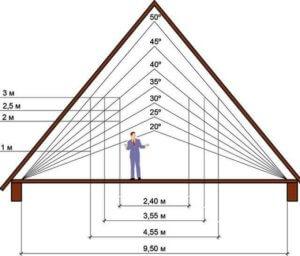 параметры для расчета высоты крыши
