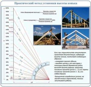 практический метод расчета высоты крыши