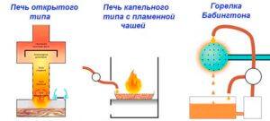 Схема печки на отработке, принцип действия, виды печей, чертеж печки и сборка агрегата своими руками
