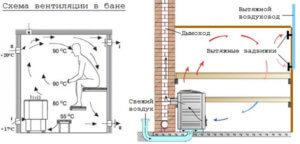 система вентиляции в русской бане