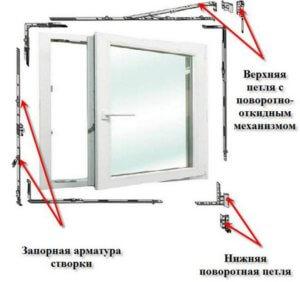 Пластиковые окна, ремонт, регулировка своими руками, замена фурнитуры и уплотнителя