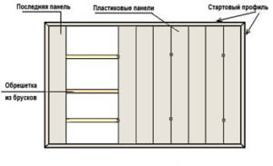 Монтаж панелей на обрешетку